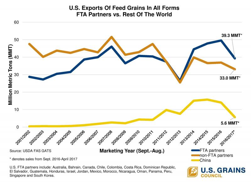 Trade Agreements A Good Deal For Us Feed Grains Us Grains Council