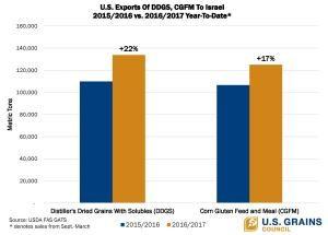 US-DDGS-CGFM-exports-to-Israel-WEB-SOCIAL jpg - U S  GRAINS COUNCIL