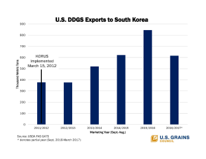 US-DDGS-Exports-to-South-Korea-WEB-SOCIAL.png