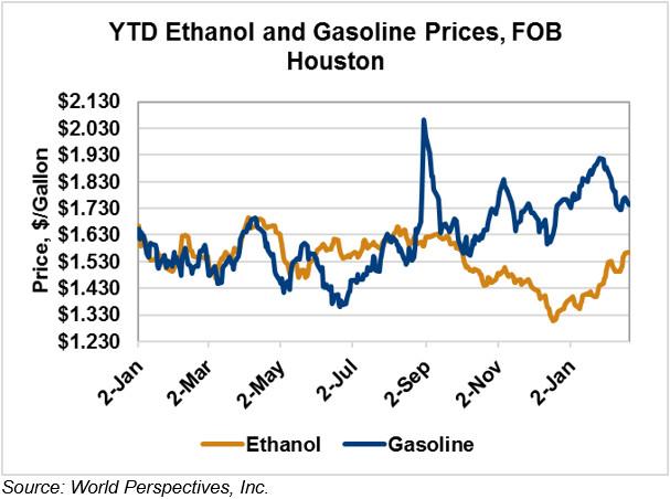 Ethanol Market and Pricing Data - February 20, 2018 - U.S ...