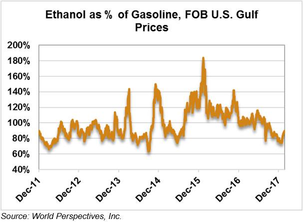 Ethanol Market and Pricing Data - February 20, 2018 - U S