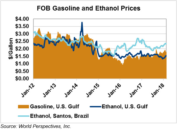 Ethanol Market and Pricing Data - February 20, 2018 - U S  GRAINS