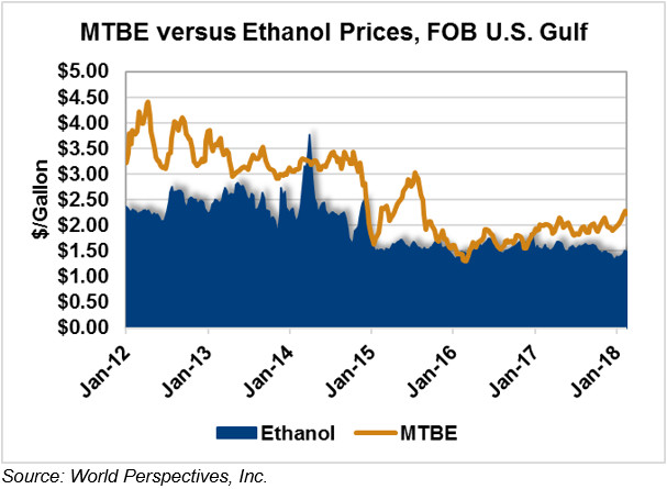 Ethanol Market and Pricing Data - February 13, 2018 - U.S. GRAINS COUNCIL