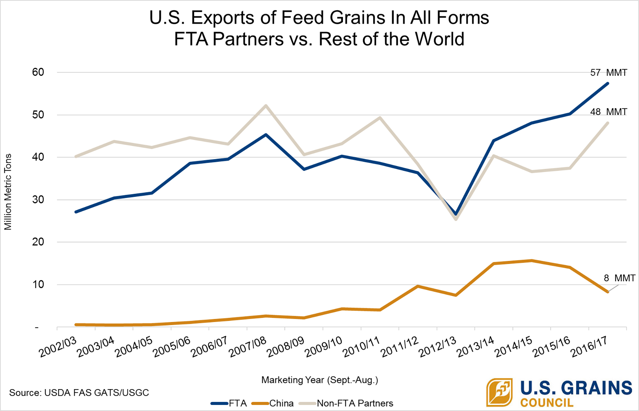 Chart Of Note Record Sales Emphasize Importance Of Trade Agreements
