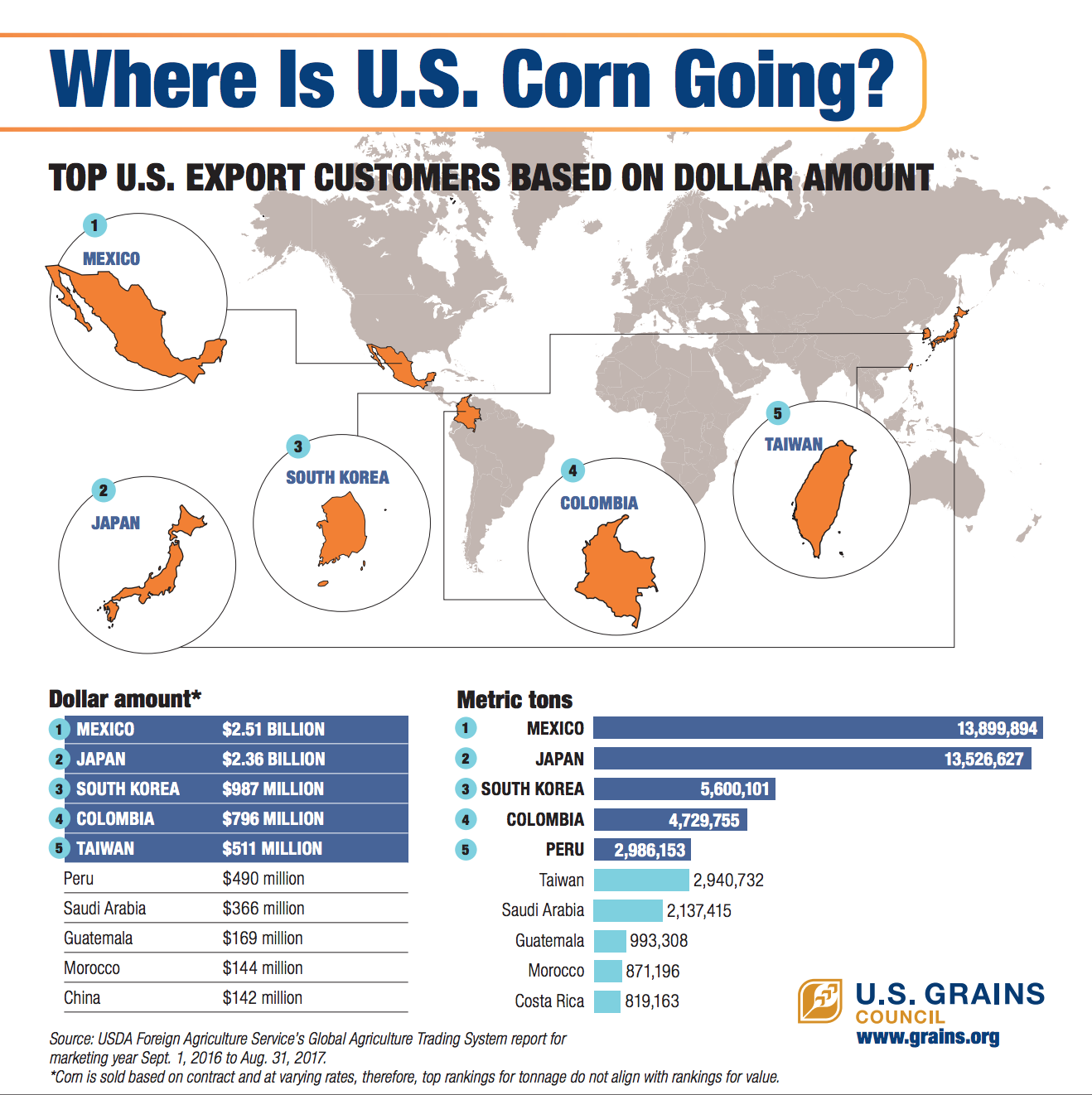 Infographic The Key Economic Policies Put Forward By: Where Is U.S. Corn Going? Infographic