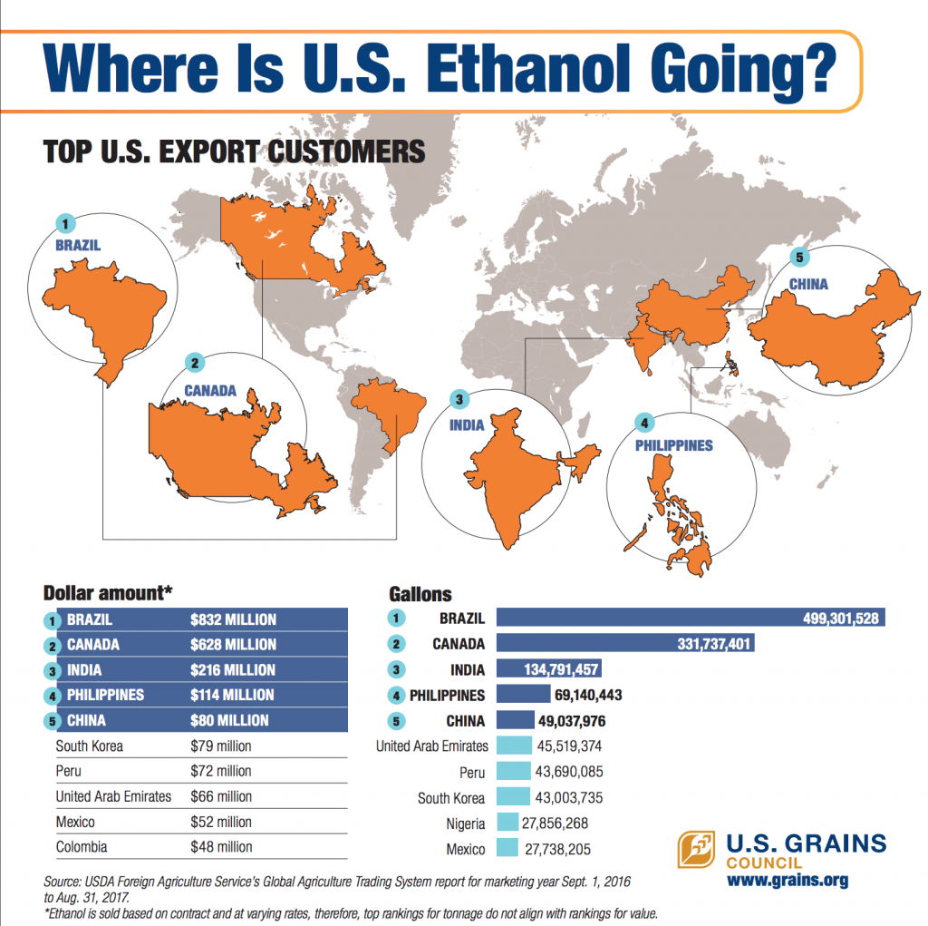 where is u s ethanol going infographic