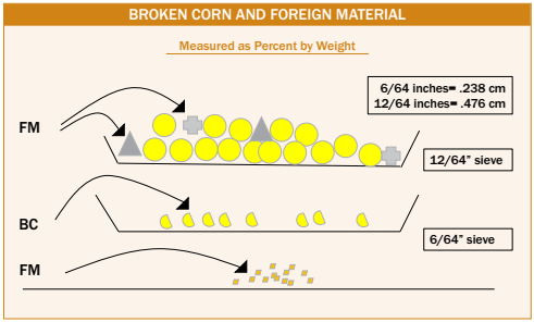 the diagram below illustrates the measurement of broken corn and foreign  material for the u s  corn grades