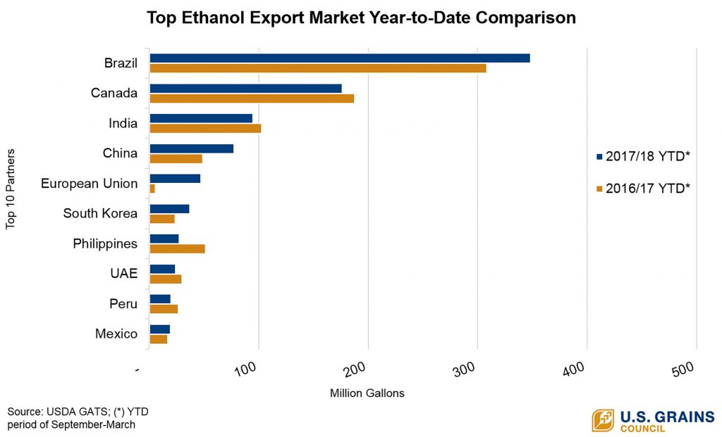 chart of 2017-2018 ethanol sales