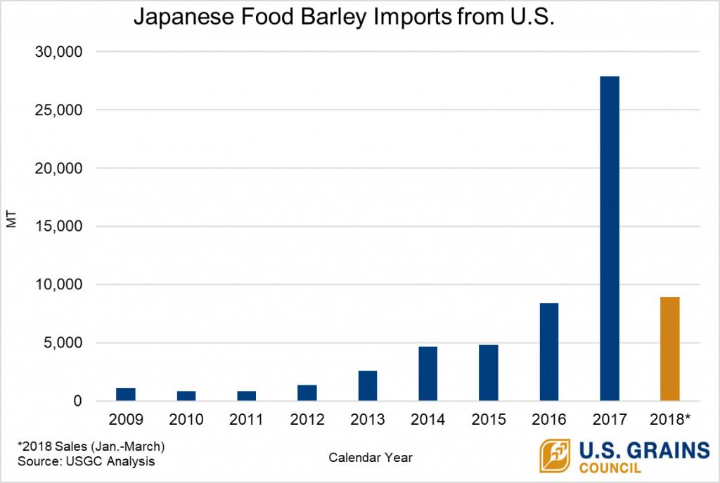 chart of increasing food barley exports to Japan