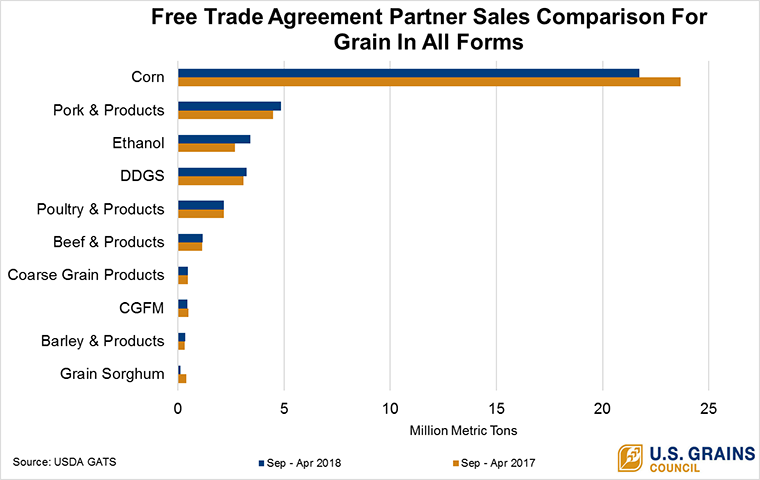 Chart Of Note Giaf Exports To Fta Partners Stay Strong In 20172018