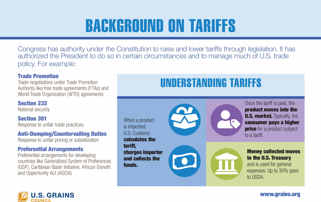 Background on Tariffs