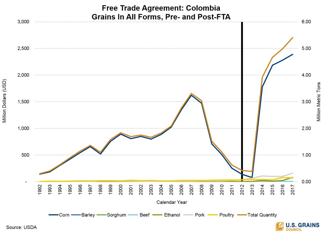 Trade Agreement Access Sparks Record Setting Exports To Colombia