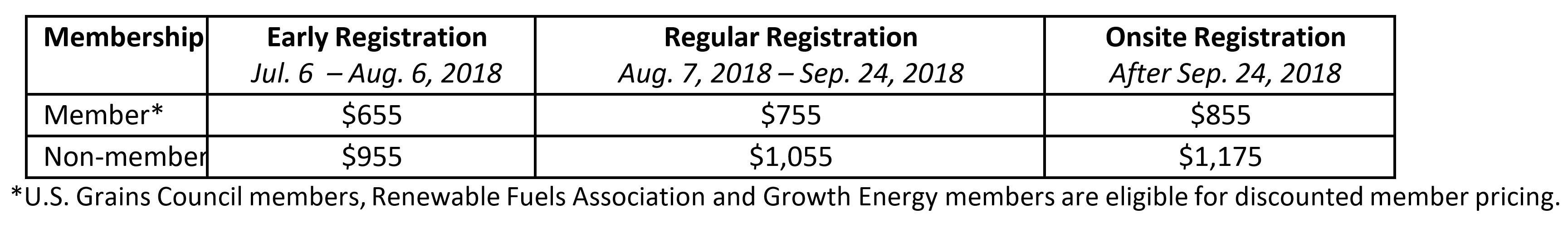 Registration Costs for 2018 Export Exchange