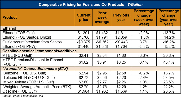 Ethanol Market And Pricing Data August 28 2018 Us Grains Council