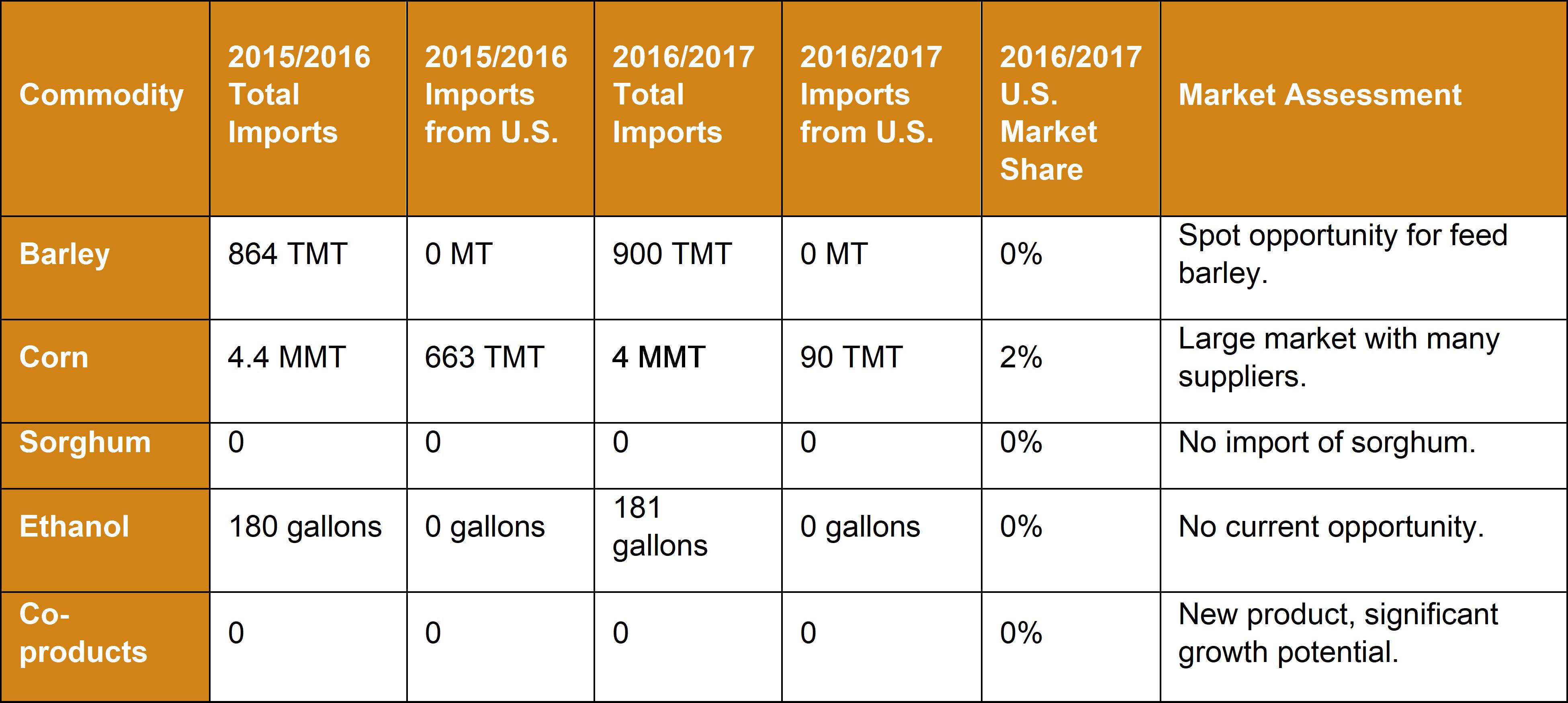 Market Snapshot 2018 - Algeria - Commodity Table