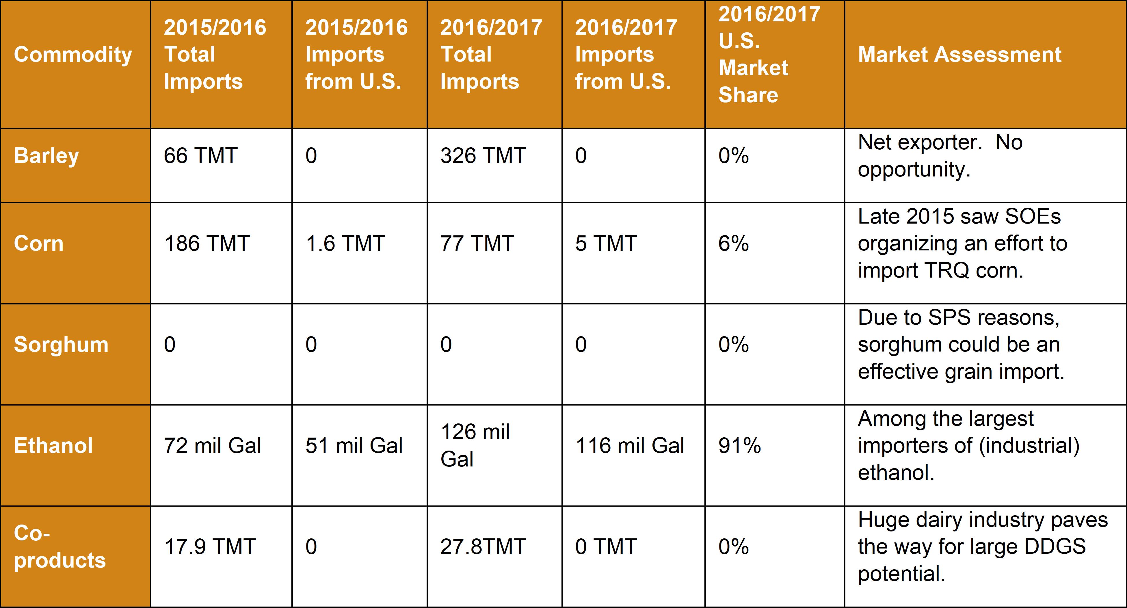 Market Snapshot 2018 - India - Commodity Table