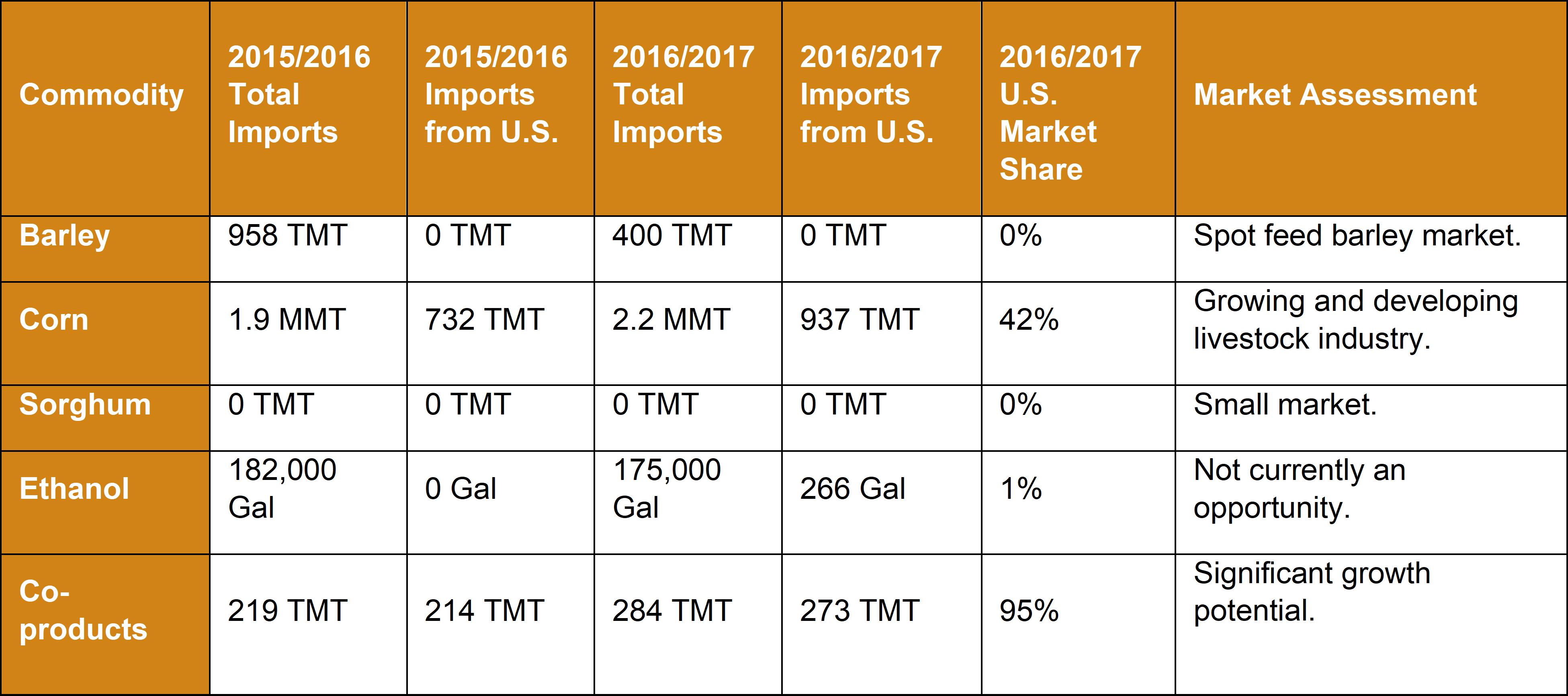 Market Snapshot 2018 - Morocco - Commodity Table