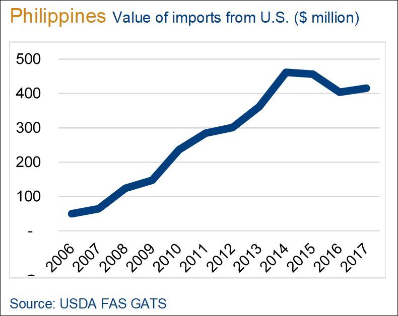 Market Snapshot 2018 - Philippines - Chart