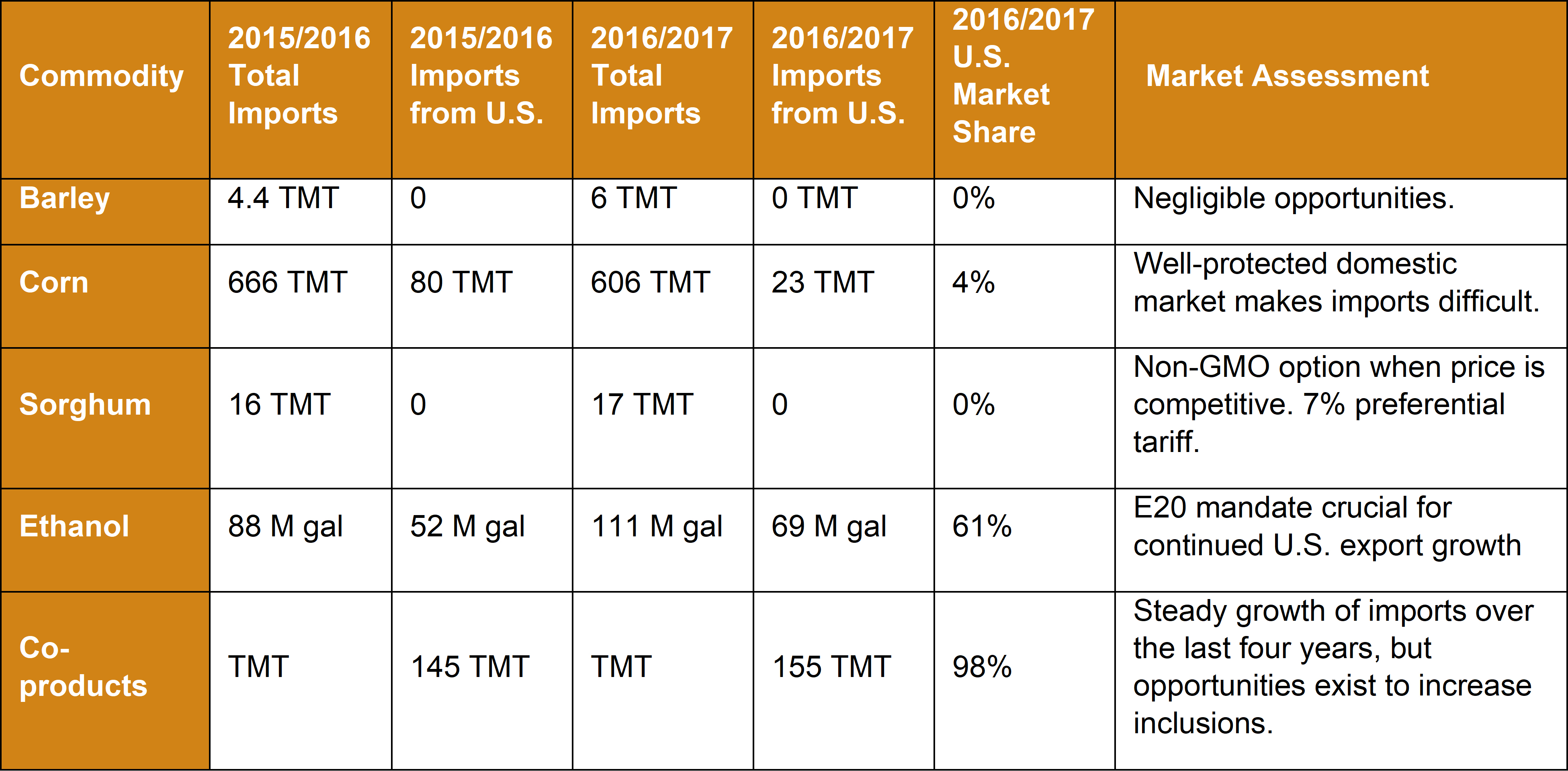 Market Snapshot 2018 - Philippines - Commodity Table