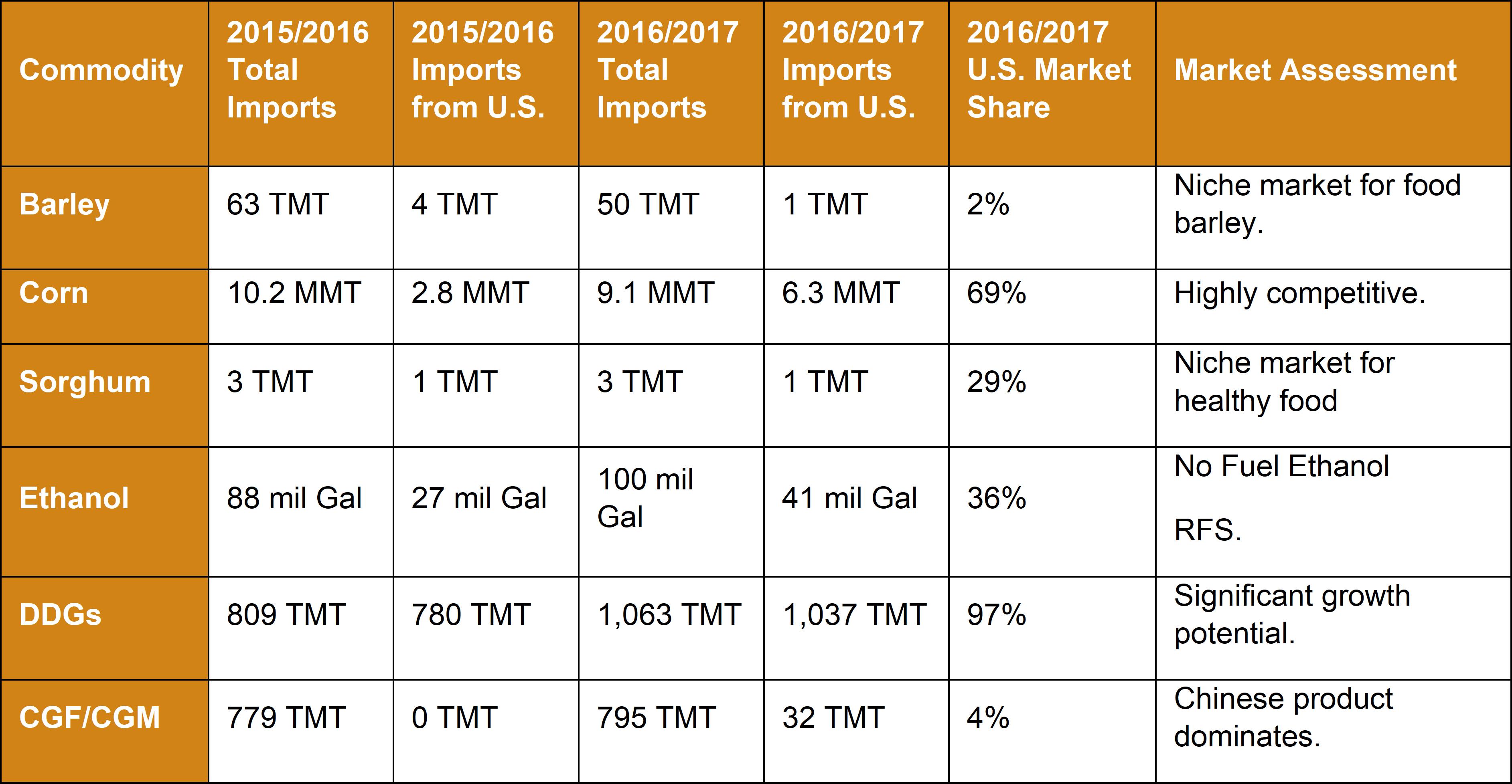 Market Snapshot 2018 - South Korea - Commodity Table