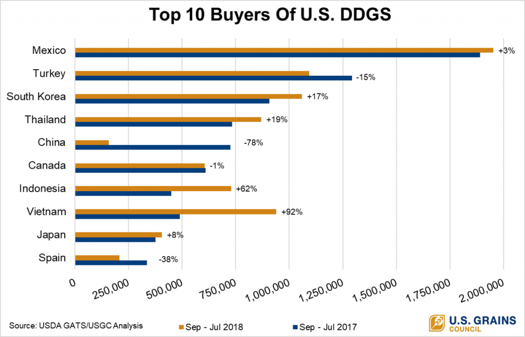 Top 10 DDGS Customers
