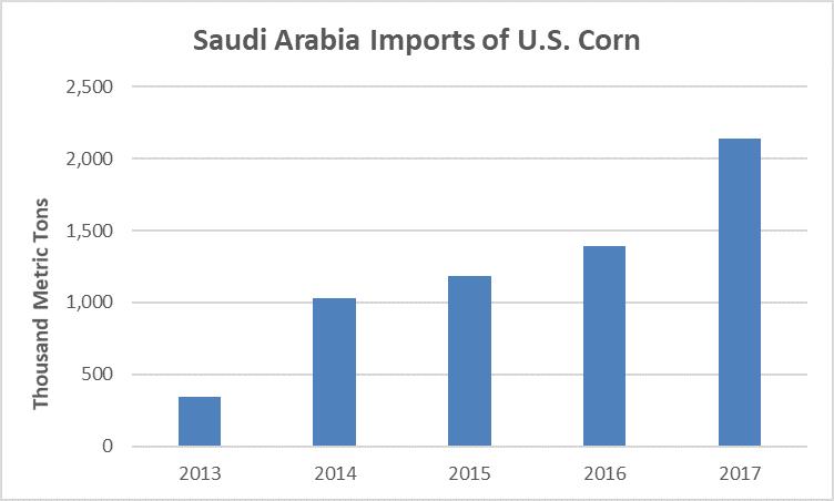 Saudi Arabia Imports of U.S. Corn
