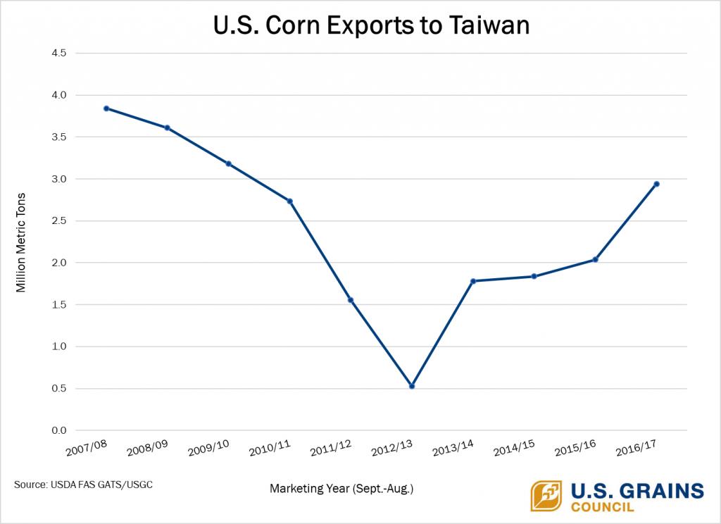 U.S.-Corn-Exports-to-Taiwan