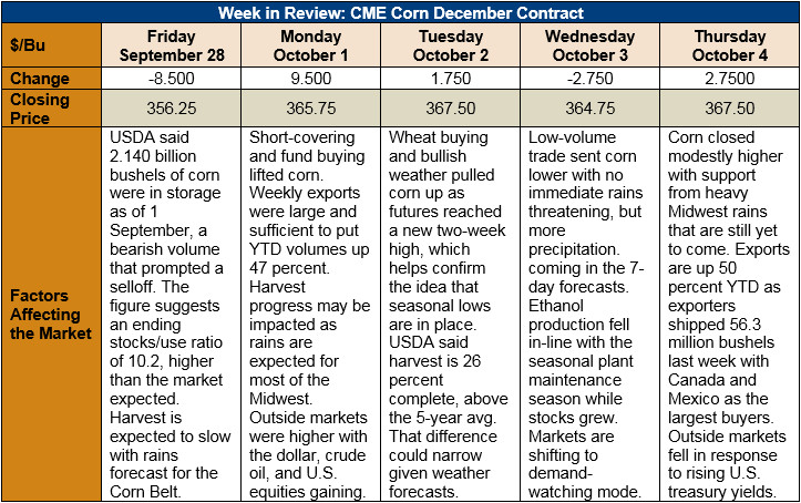 Market Perspectives October 4 2018 Page 2 Of 11 Us Grains