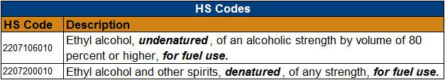 HS codes - U S  GRAINS COUNCIL
