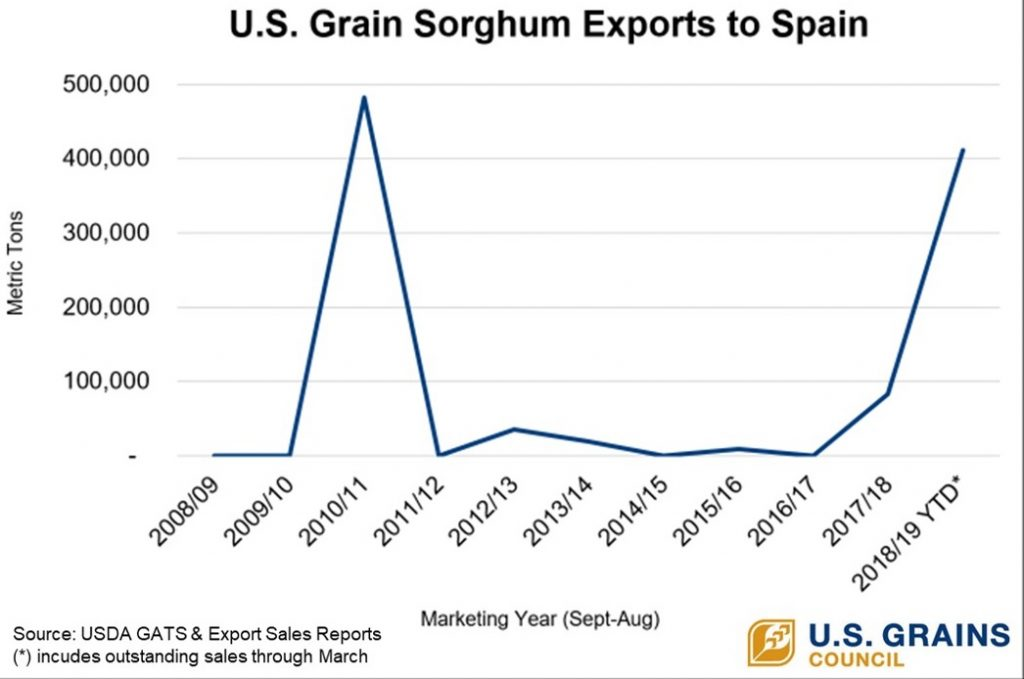 10 Year Sorghum Exports to Spain - final