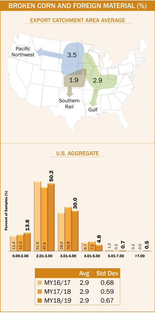 Corn Export Cargo Quality Report 2018/2019 - Page 4 of 32 - U S