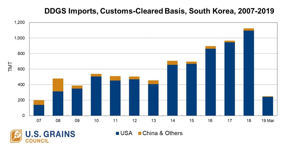 chart of DDGS Imports by South Korea