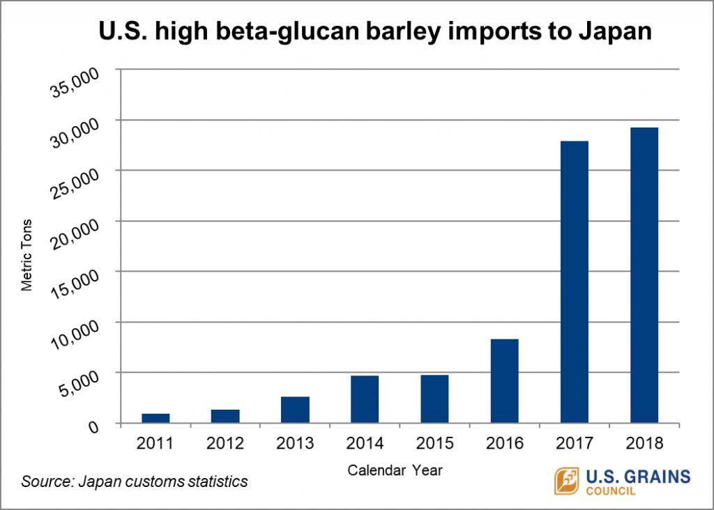 Japanese Food Barley Imports - 2011-2018