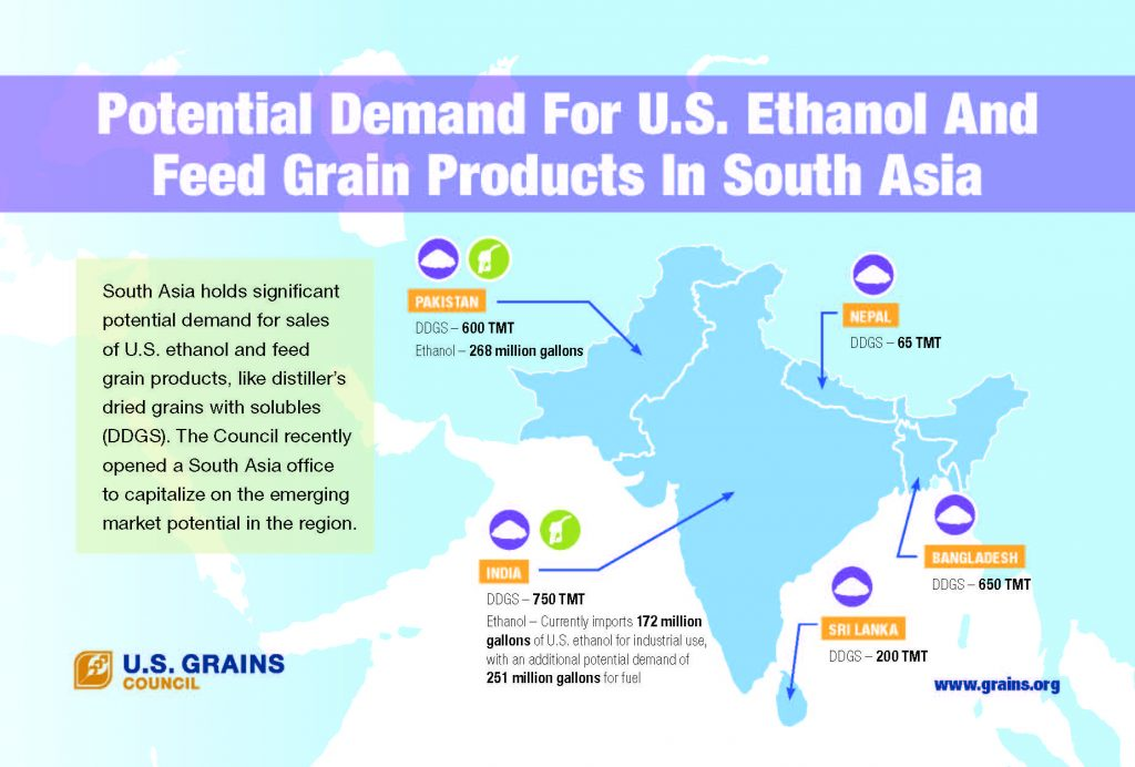 Potential Demand for U.S. Ethanol and Feed