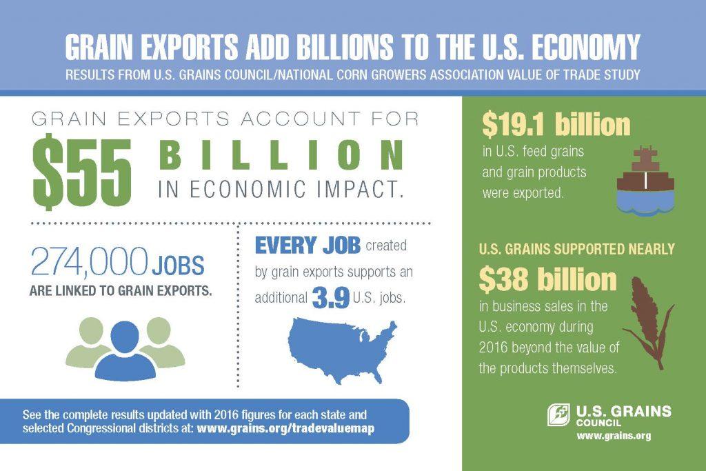 USGC Grain Exports adds Billions
