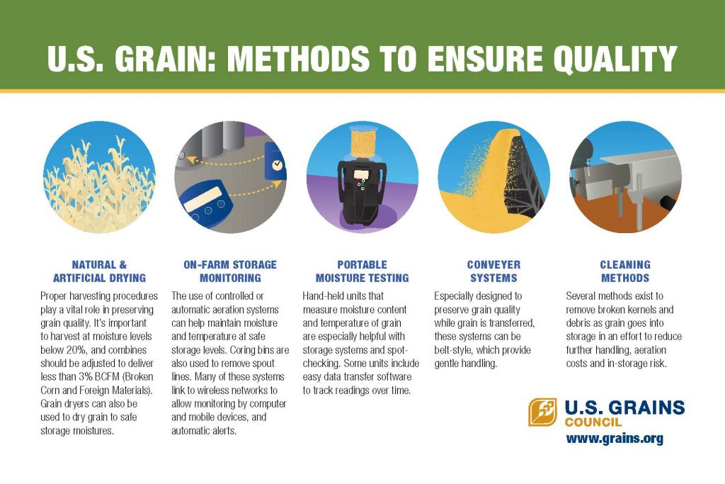 USGC Methods to Ensure Quality