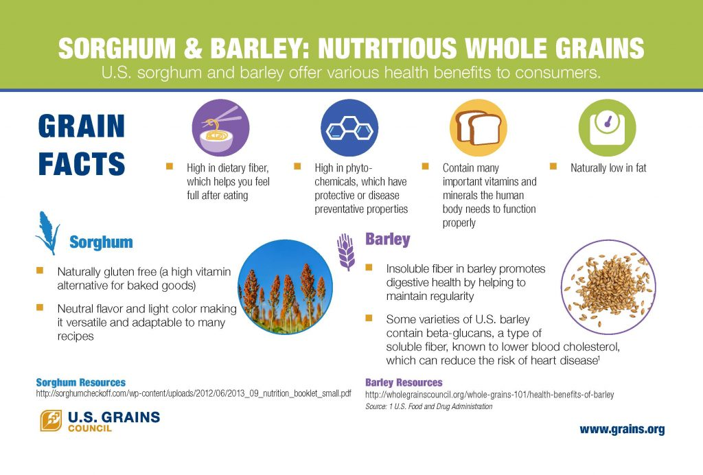 USGC Sorghum and Barley Nutrition