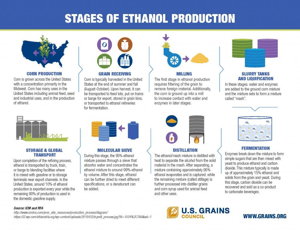 USGC Stages of Ethanol Production