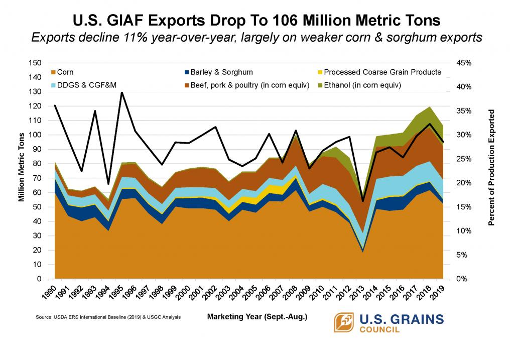 2018-2019 U.S. GIAF Exports