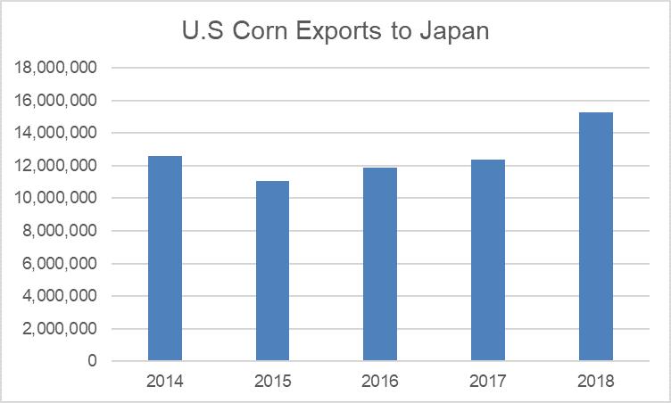 Corn Exports to Japan