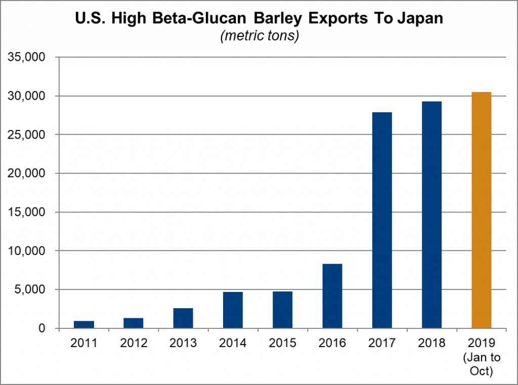 U.S. High Beta-Glucan Barley Exports To Japan - as of Oct. 2019