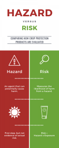 Hazard Vs Risk