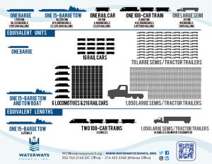 Comparision of Barges, Trains and Trucks