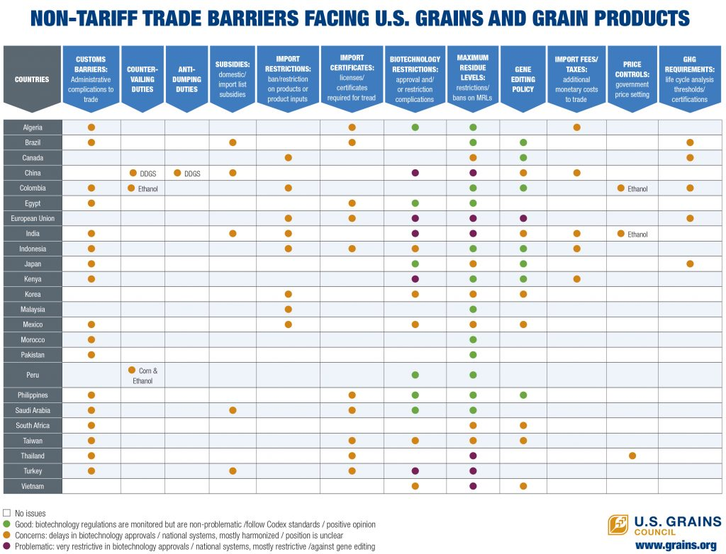 USGC Non-Tariff Measures Table 7 21 20