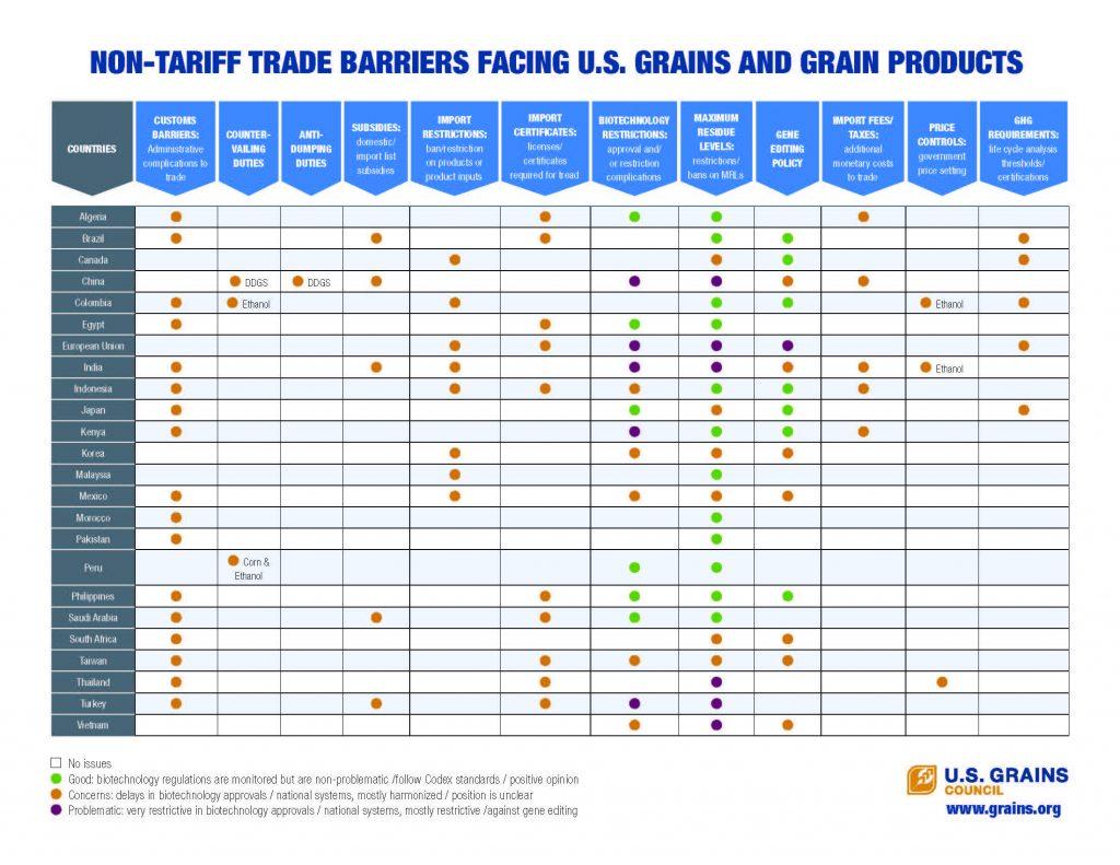 USGC Non-Tariff Measures Table 7 21 20 FINAL