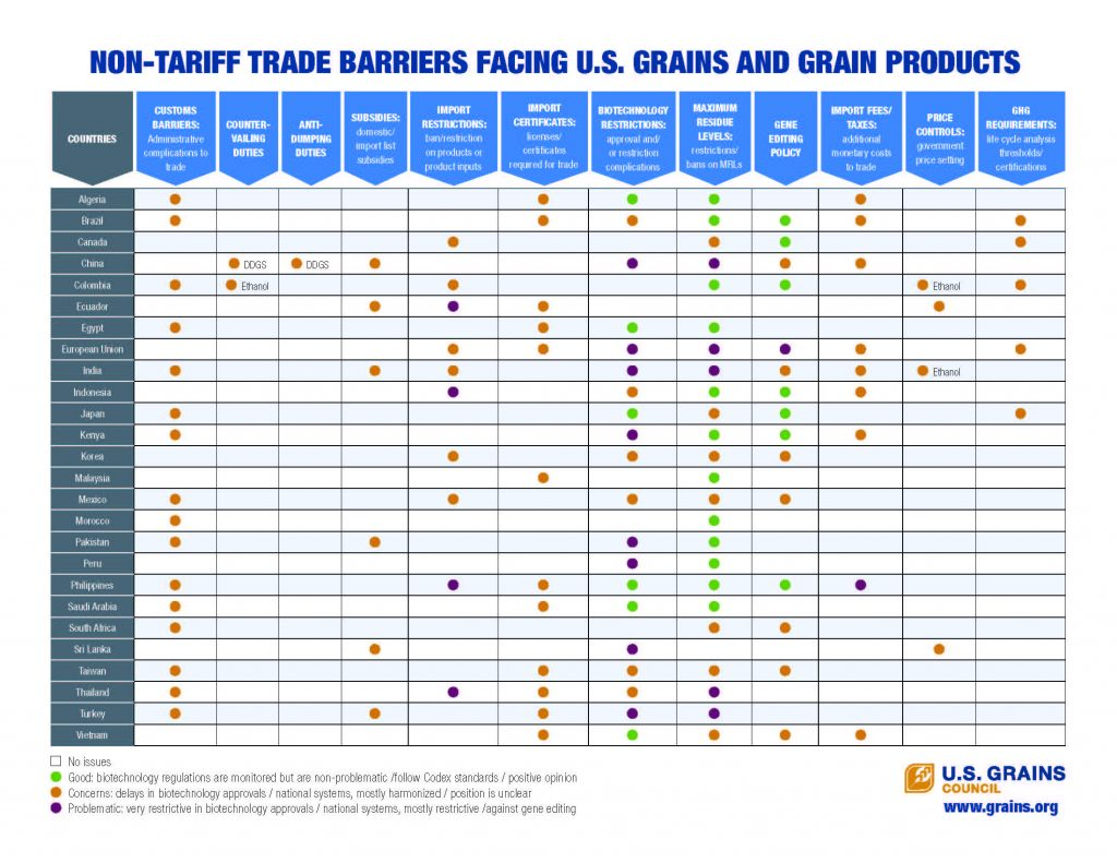 Boxchart of Non-Tariff Trade barriers facing u.s. grain products
