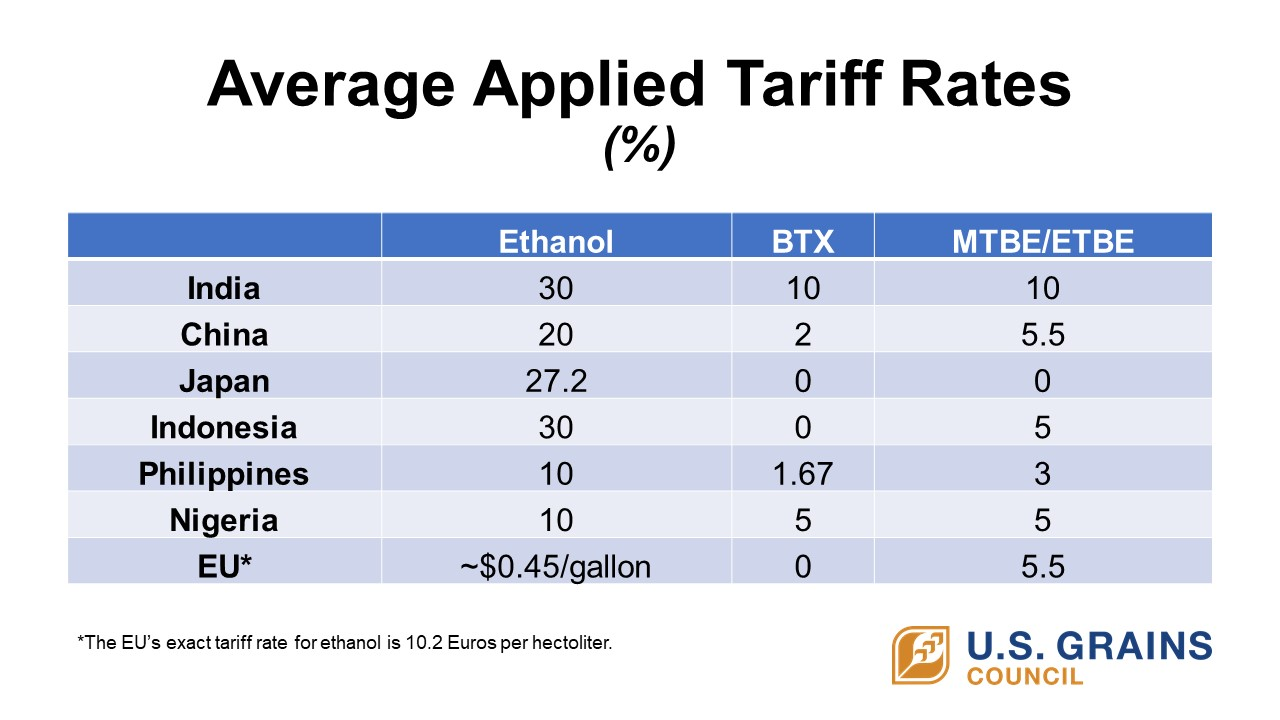Average Applied Tariff Rates.jpg
