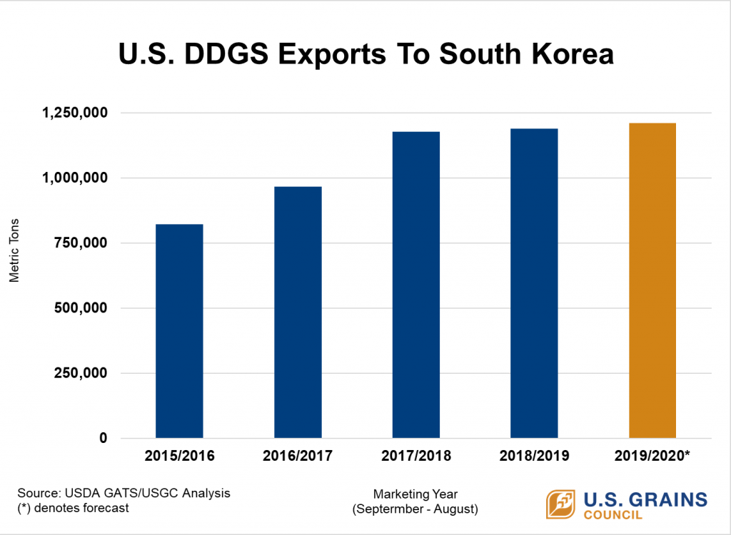 DDGS Exports To South Korea