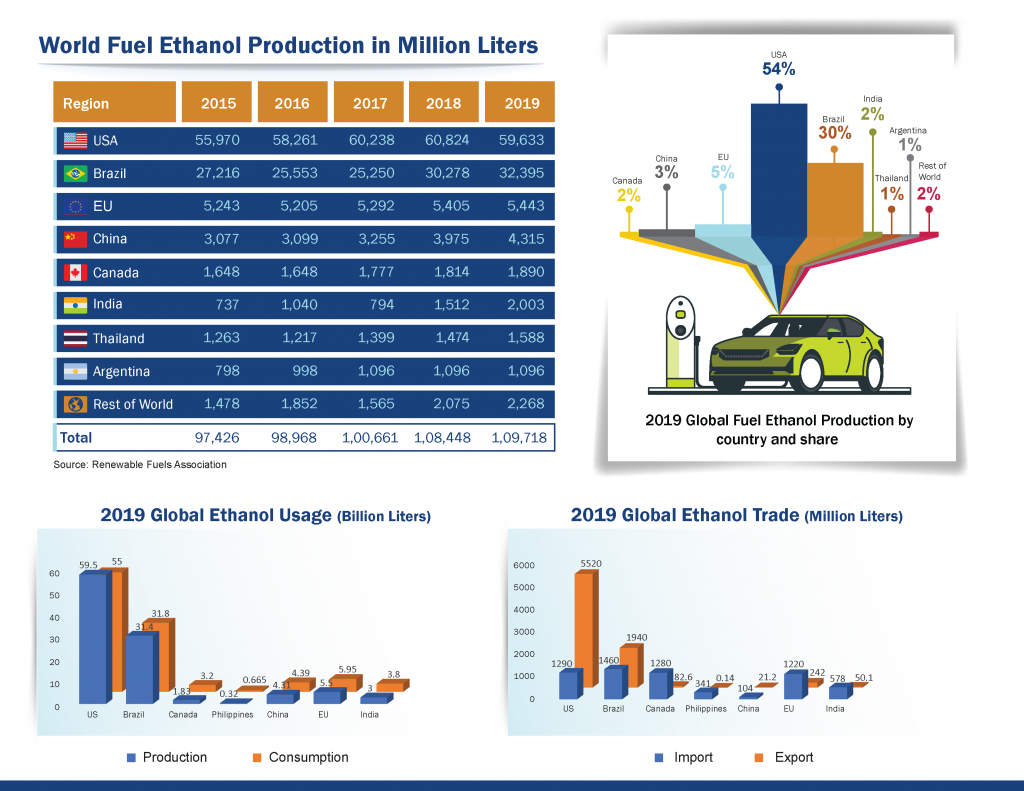 World Fuel Ethanol Production Liters