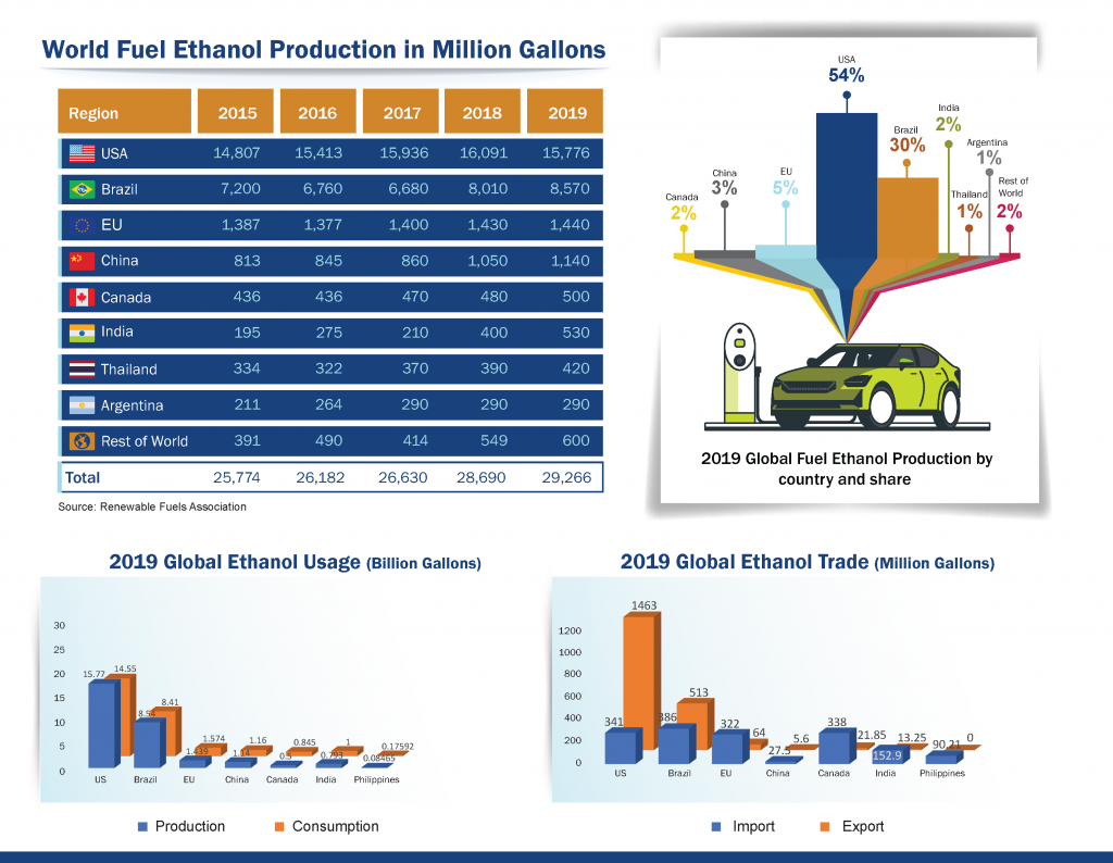 World Fuel Ethanol Production in Million Gallons